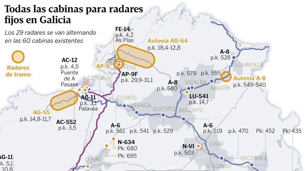 Los radares fijos en Galicia