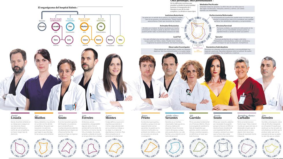 El organigrama del hospital Balmis