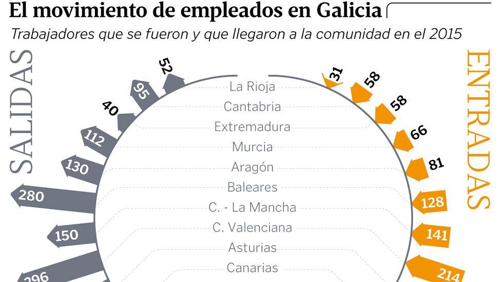 El movimiento de empleados en Galicia