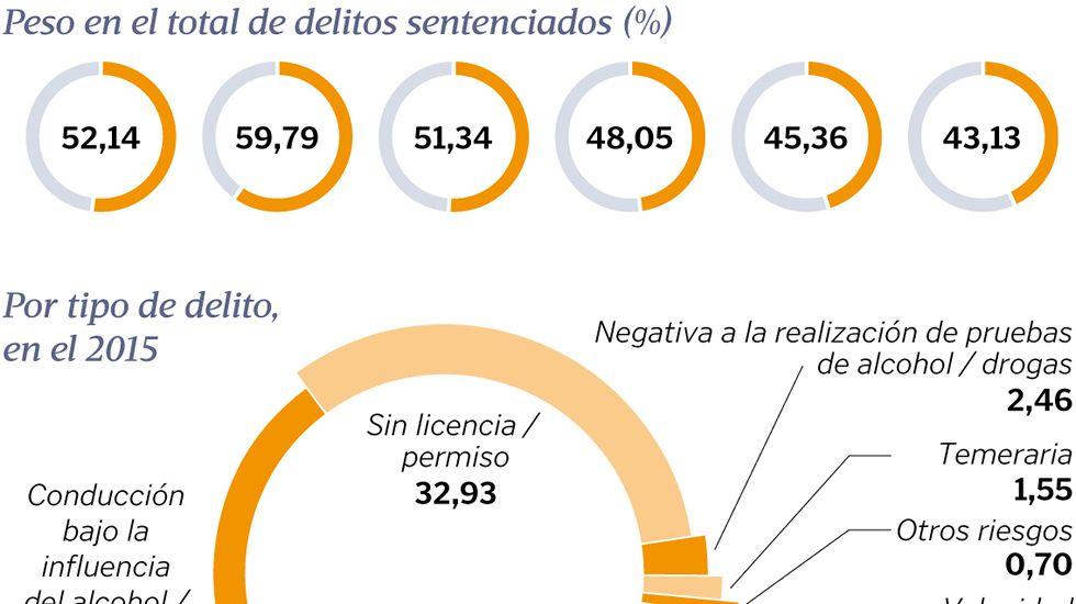 Delitos sentenciados contra la seguridad vial en Galicia
