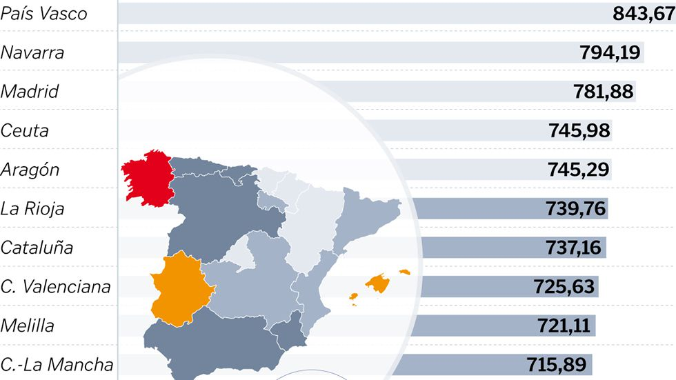 Las pensiones en Galicia