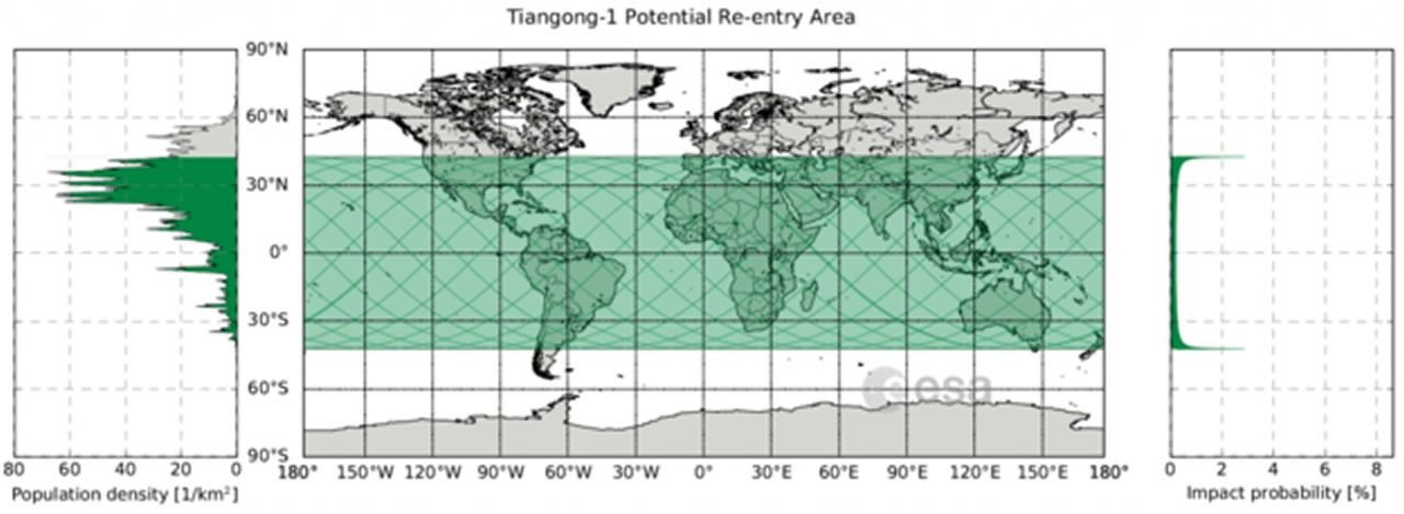 Área potencial de reentrada de Tiangong-1