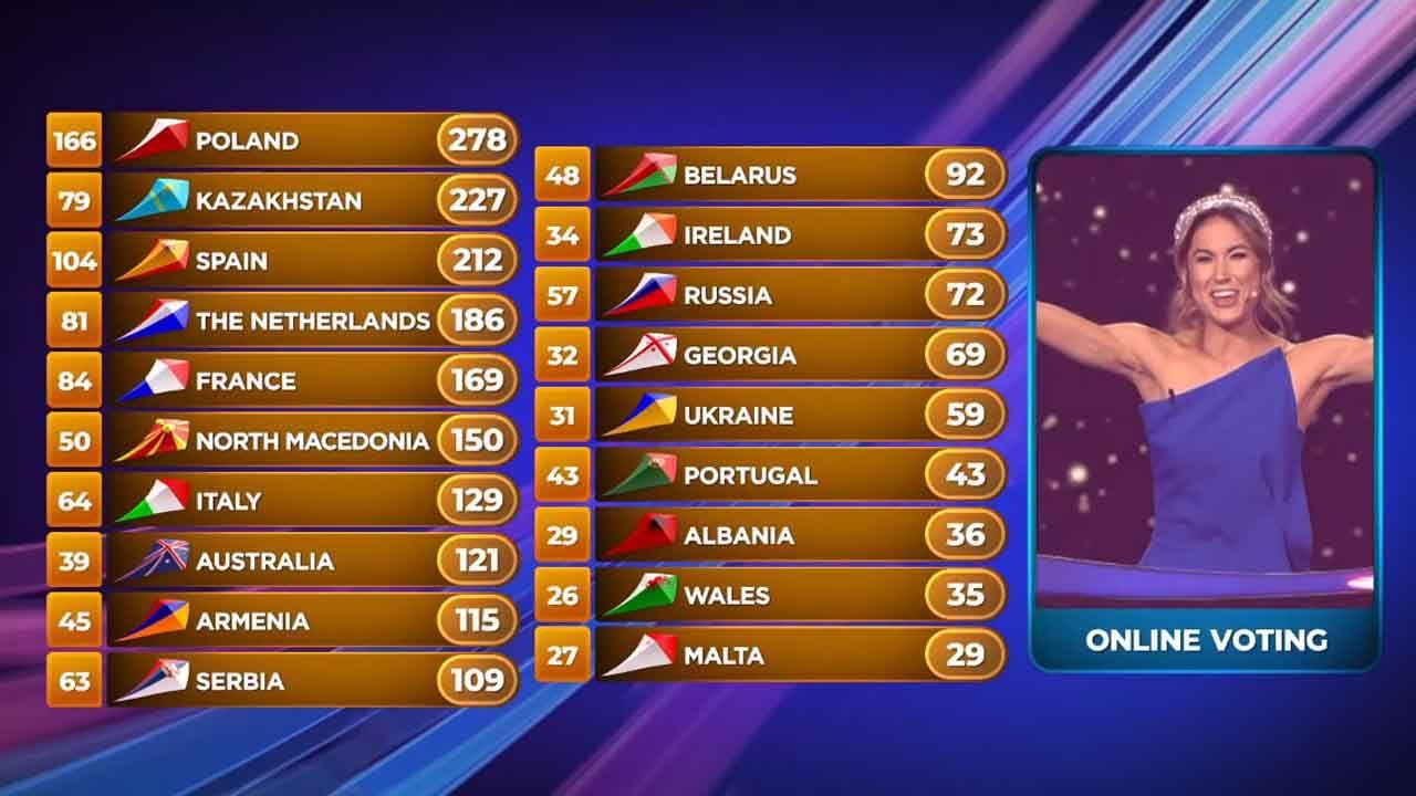 Resultados Eurovisión Junior
