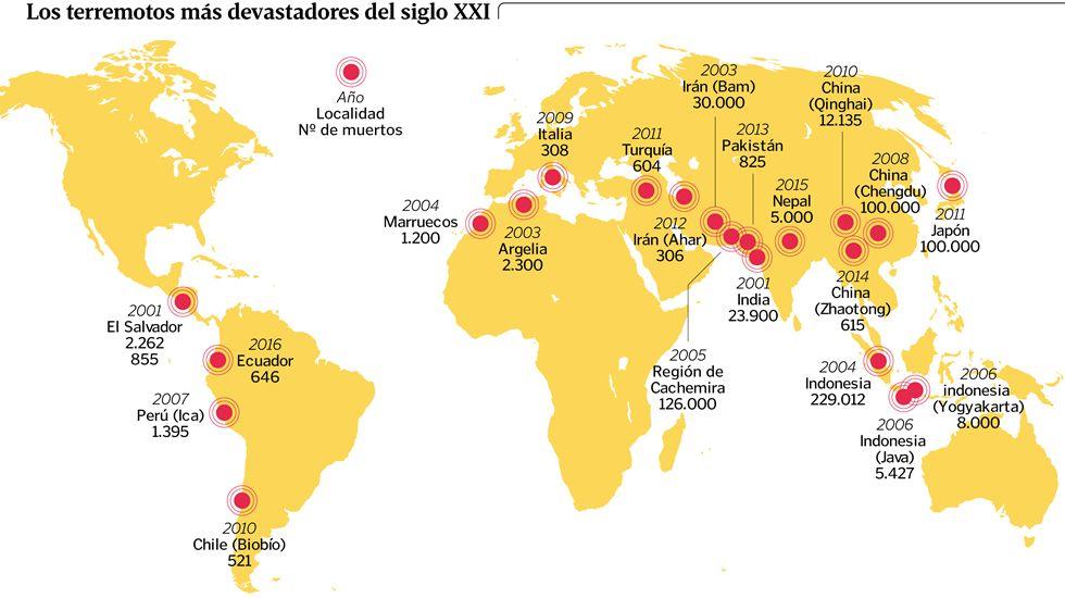 Los terremotos más devastadores del siglo XXI
