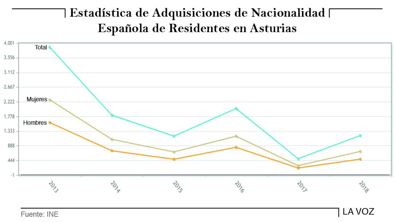 Estadi?stica de adquisiciones de nacionalidad en Asturias