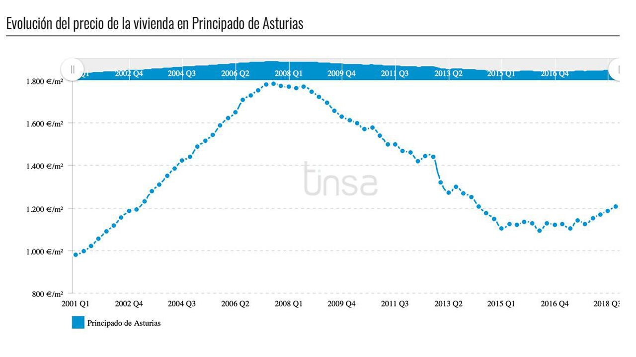 Carlos Lozano, autor de un libro sobre Alcalá Zamora.Gráfico de la evolución del precio de la vivienda en Asturias