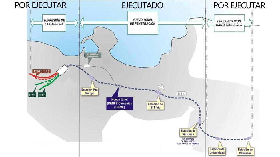 Imagen de la nube de contaminación en Gijón tomada por la Coordinadora Ecologista.Fases ejecutadas y pendientes del Plan de Vías-Metrotrén