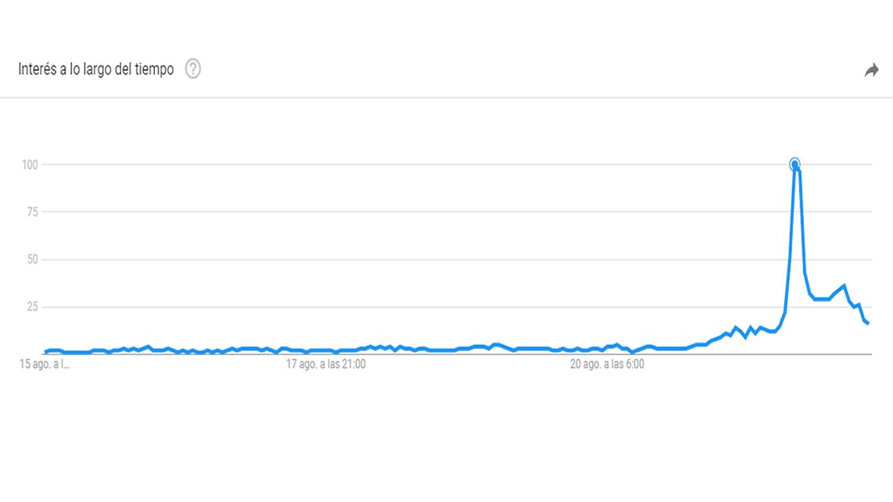 Gráfico de Google Trends de la búsqueda «My eyes hurt» (Me duele los ojos)