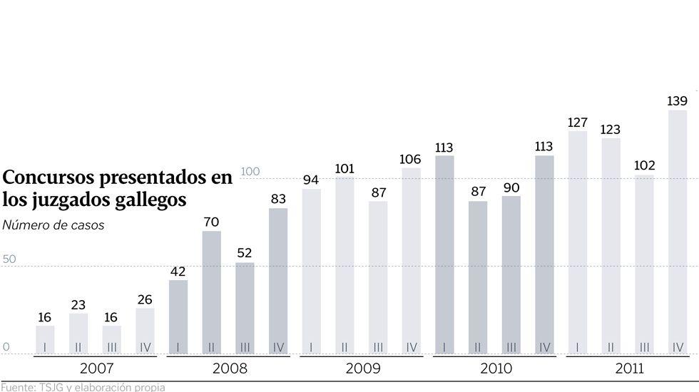 Concursos presentados en los juzgados gallegos