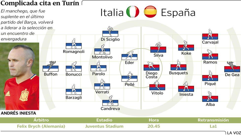 Alineaciones probables Italia-España