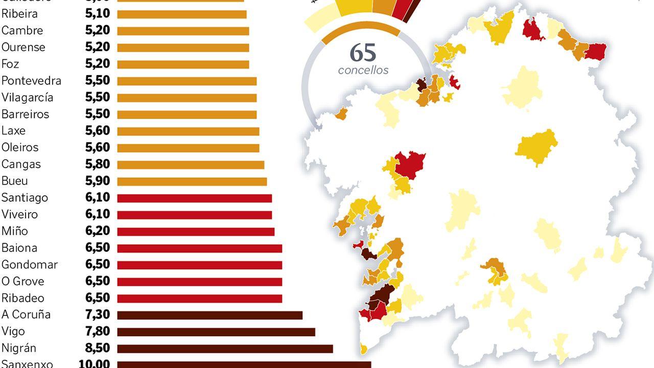 El precio del alquiler en 65 concellos gallgos