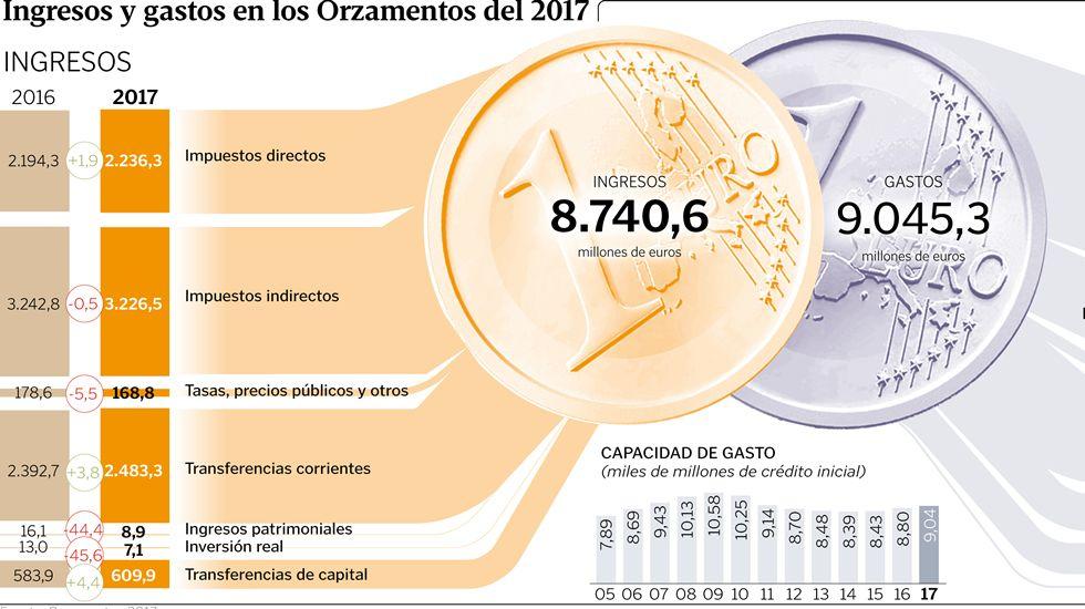 Ingresos y gastos en los Orzamentos del 2017