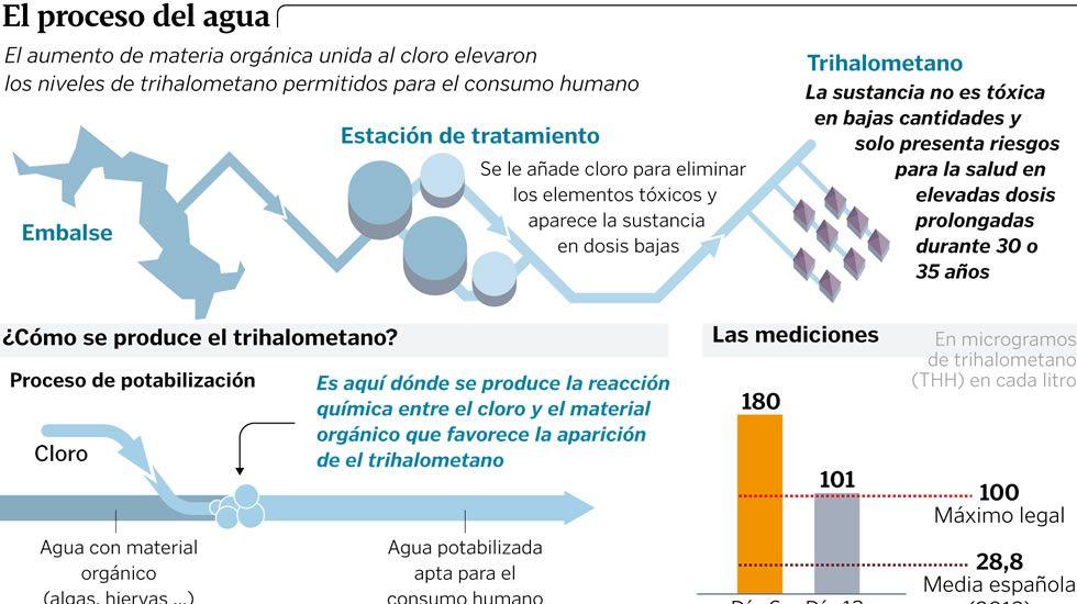 El proceso del agua