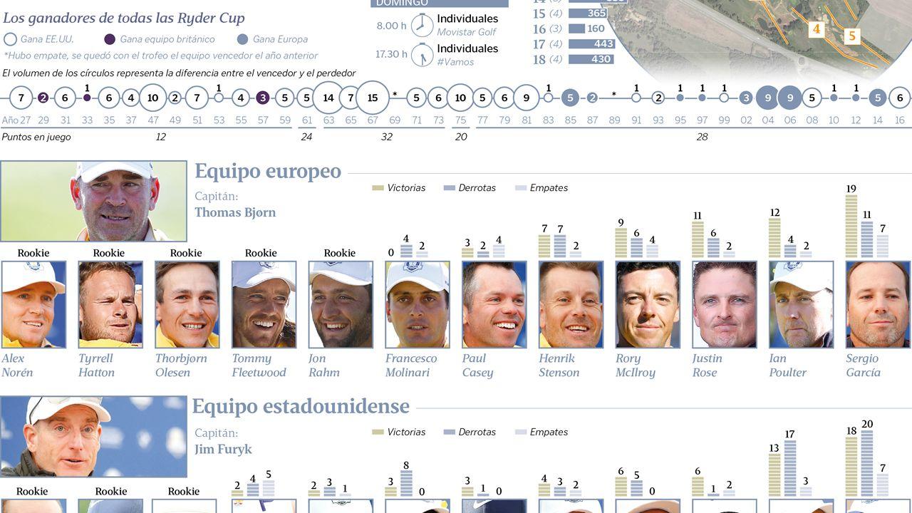 La Ryder Cup: horarios, distancias y protagonistas