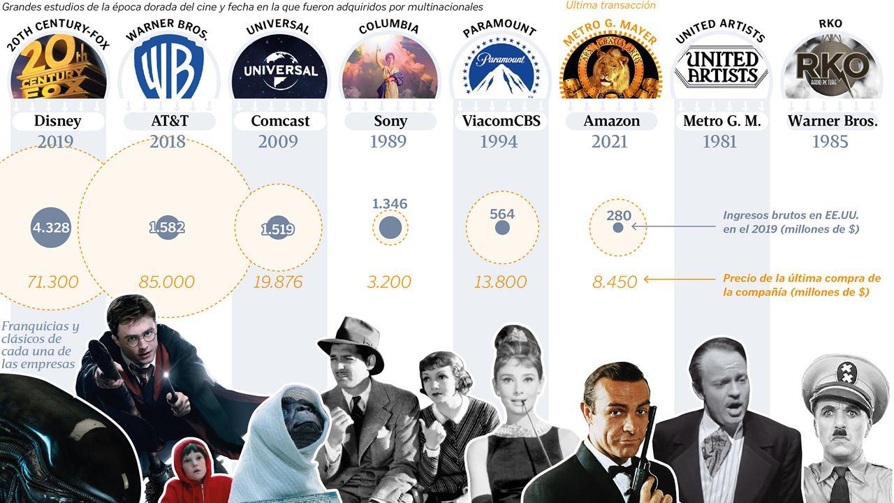 Las compras de las ocho «majors» de Hollywood: los grandes estudios y la fecha en la que fueron adquiridos por multinacionales