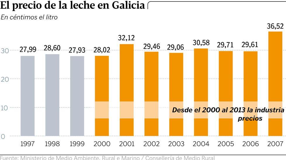 El precio de la leche en Galicia