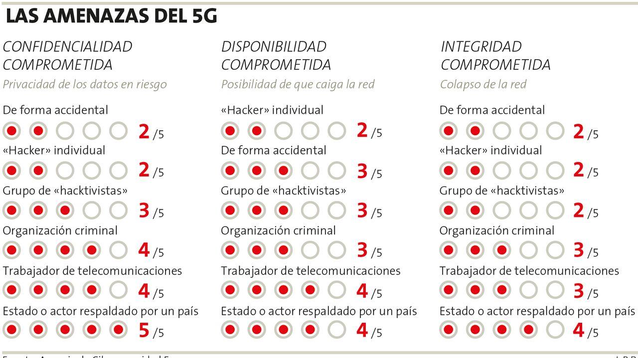 Las amenazas de las redes 5G, según la Agenciade Ciberseguridad Europea