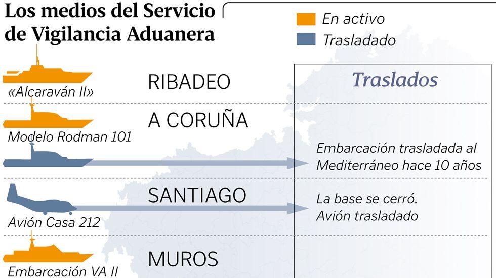 Los medios del Servicio de Vigilancia Aduanera