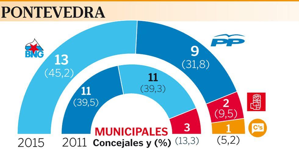 La noche electoral en Pontevedra