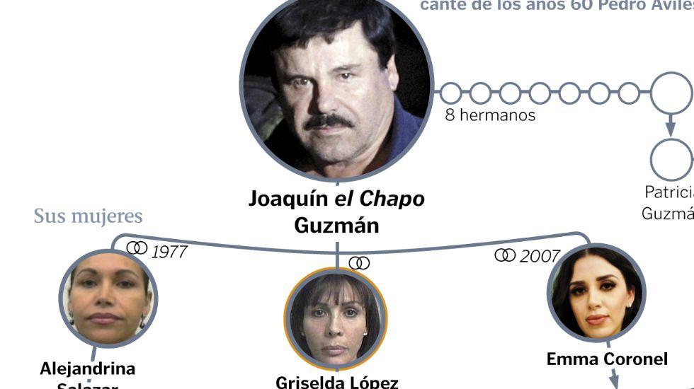 El entorno del Chapo