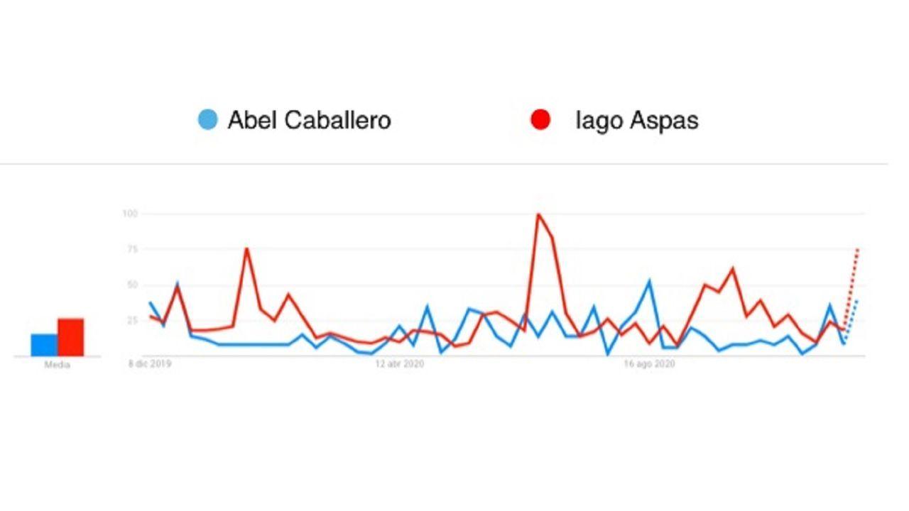 Interés generado por Abel Caballero y Iago Aspas en España en los últimos 12 meses