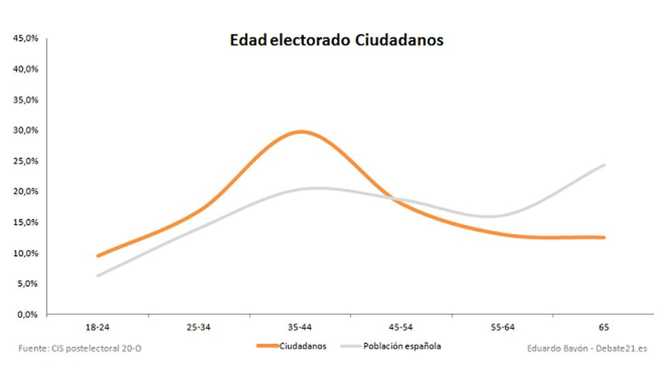 Gráfica votantes asturias 4