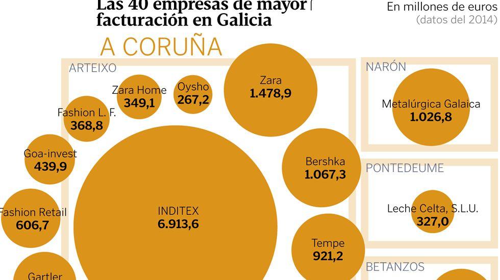 Las 40 empresas de mayor facturación en Galicia