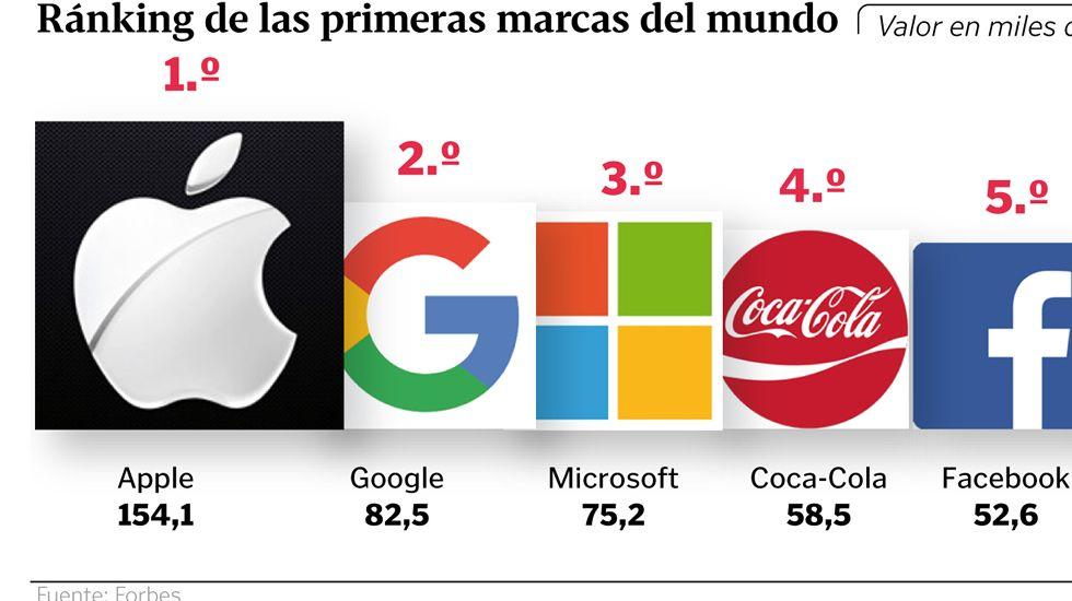 La lista de las estrellas mejor pagadas según Forbes.Amancio Ortega