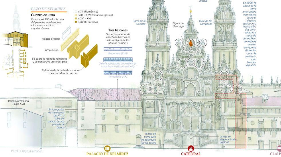 Viaje al centro de la postal gallega