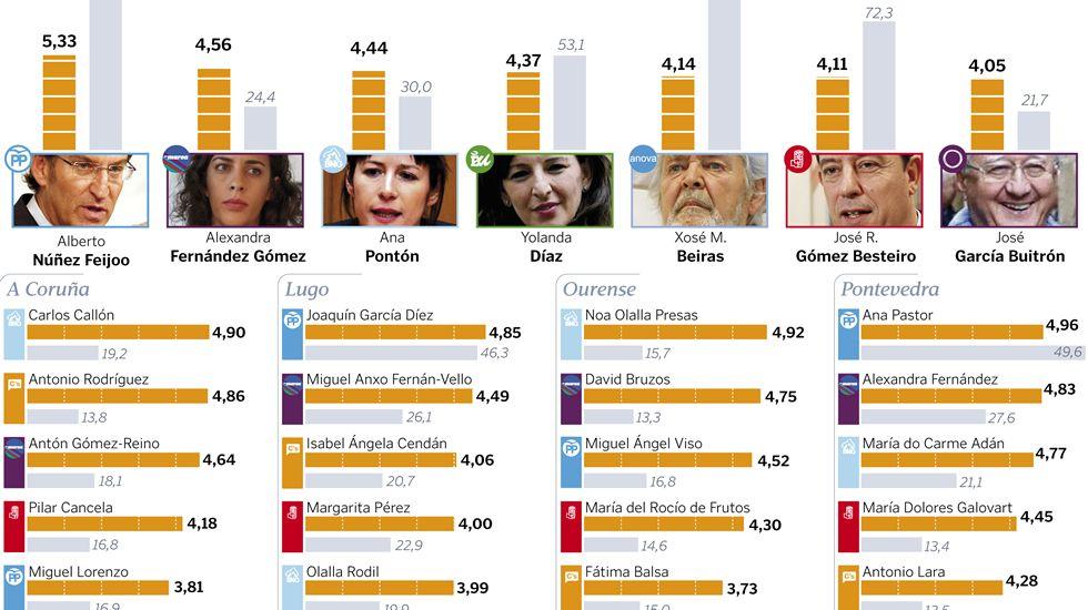 Valoración de los políticos gallegos