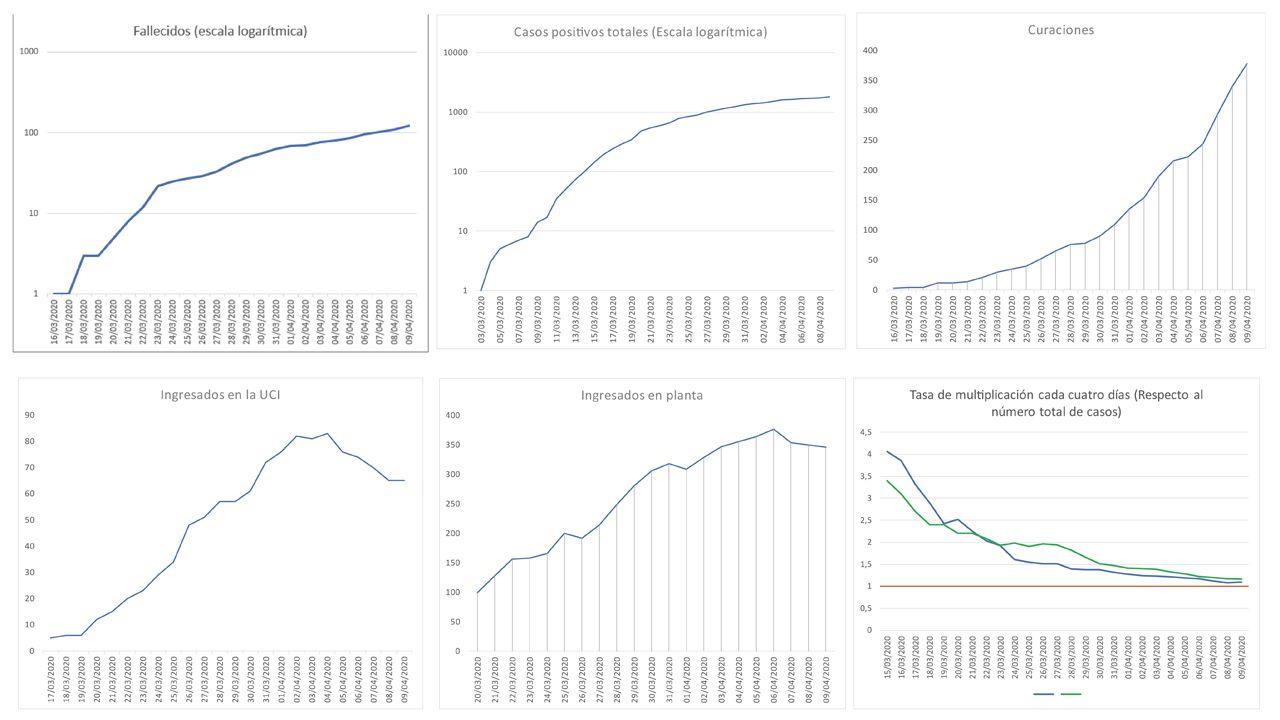 Gráficos que muestran la evolución del coroavirus a fecha, 9 de abril.